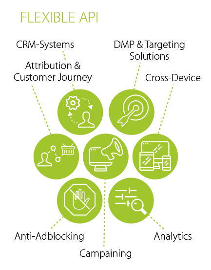 ADITION technologies AG | Product Solutions | Adserving & Targeting