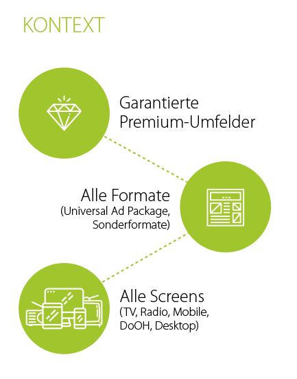 ADITION technologies AG   Produktlösungen   Supply Side Platform (SSP)