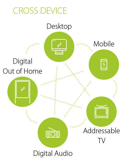 Demand Side Platform (DSP) Cross-Device